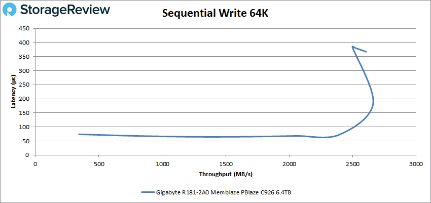 GIGABYTE R181-2A0 64k write
