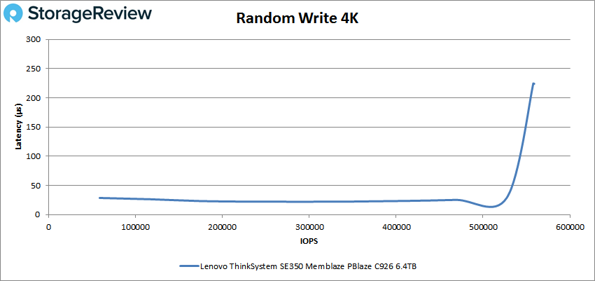 Lenovo ThinkSystem SE350 4K write