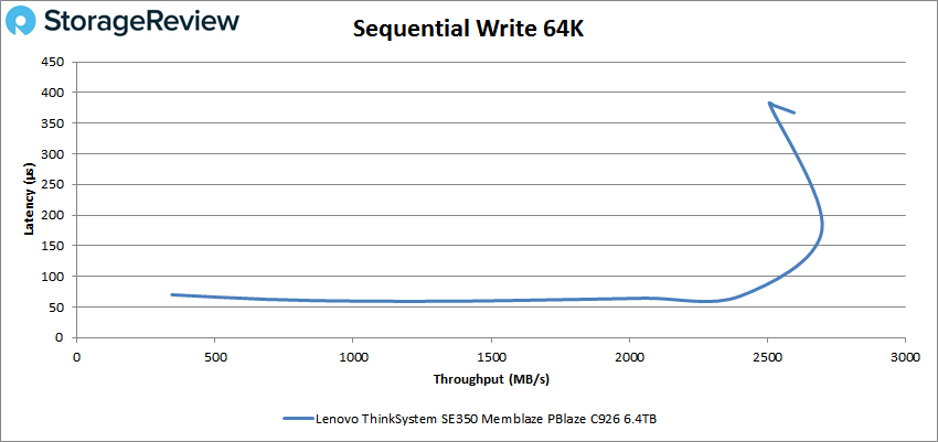 Lenovo ThinkSystem SE350 64K write