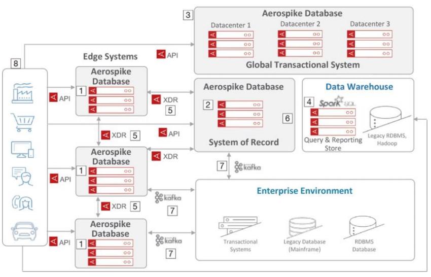 Aerospike Database 5