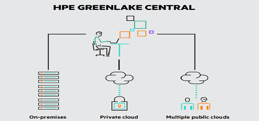 HPE Greenlake Central