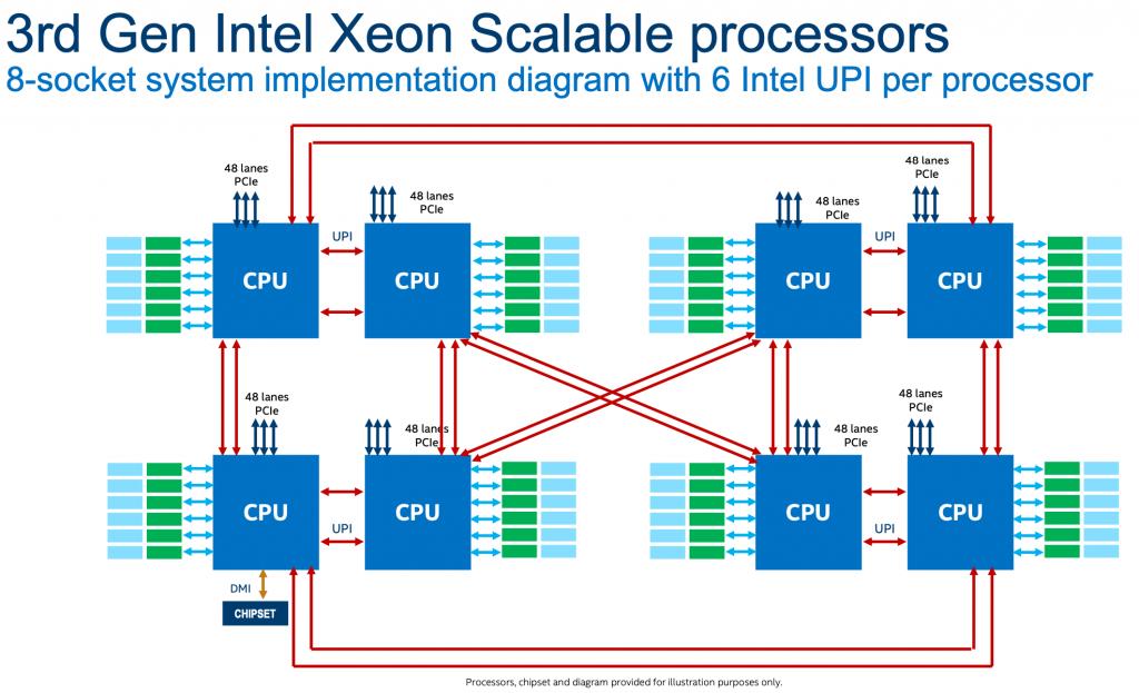 Intel 3rd gen xeon 8 socket diagram