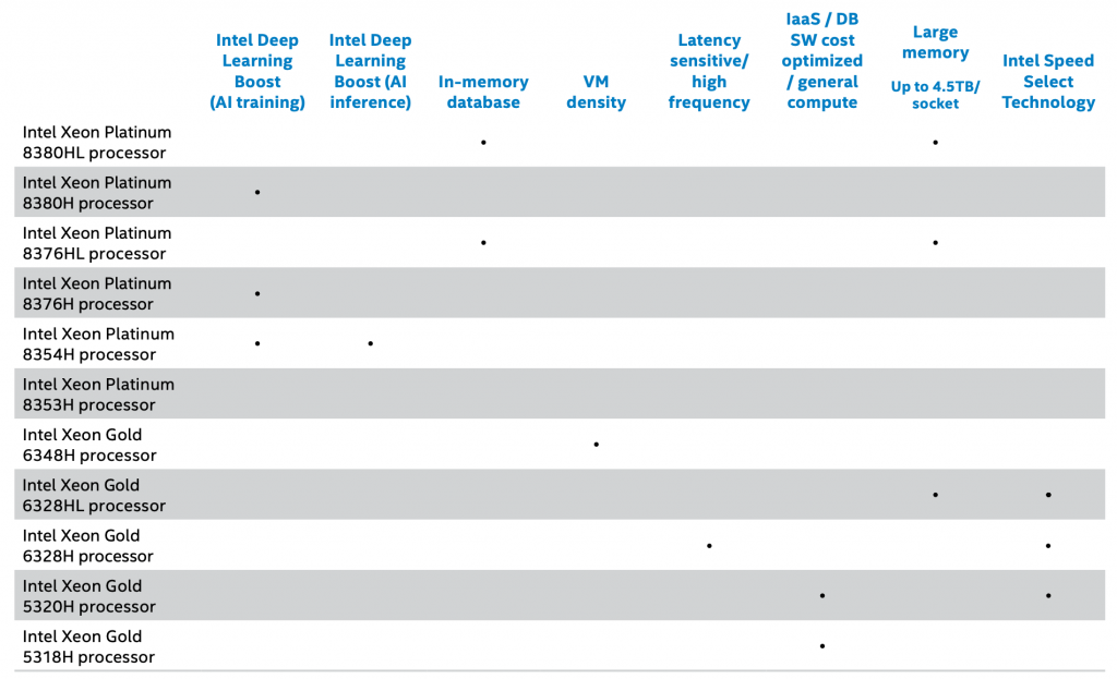 Intel 3rd Gen Xeon Workload Chart