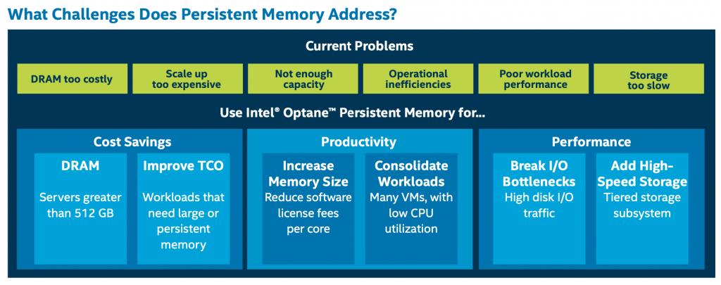 Intel Optane 200 PMem Benefits