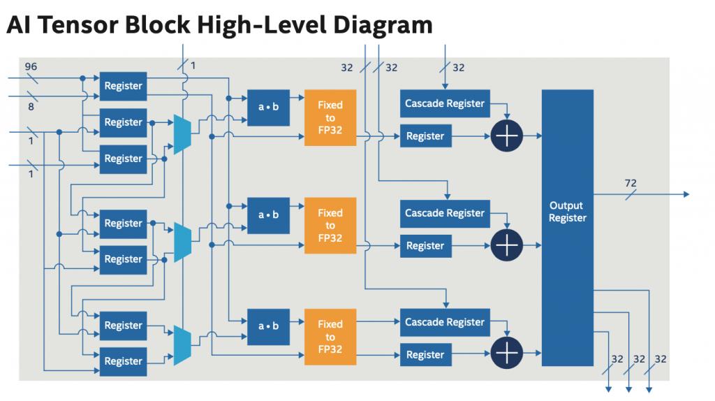 AI Tensor Block High-Level Diagram