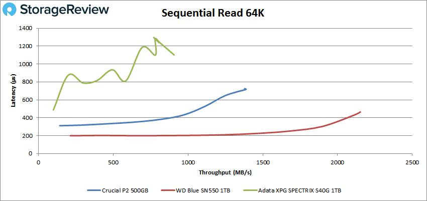 Crucial P2 64k read