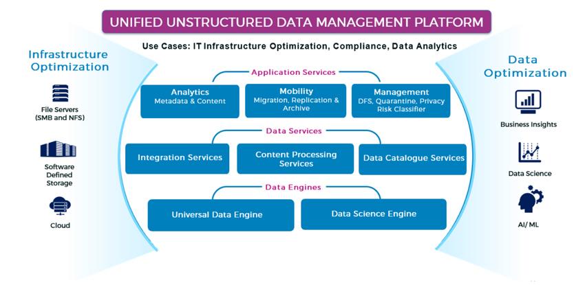 Data Dynamics StorageX 8.2