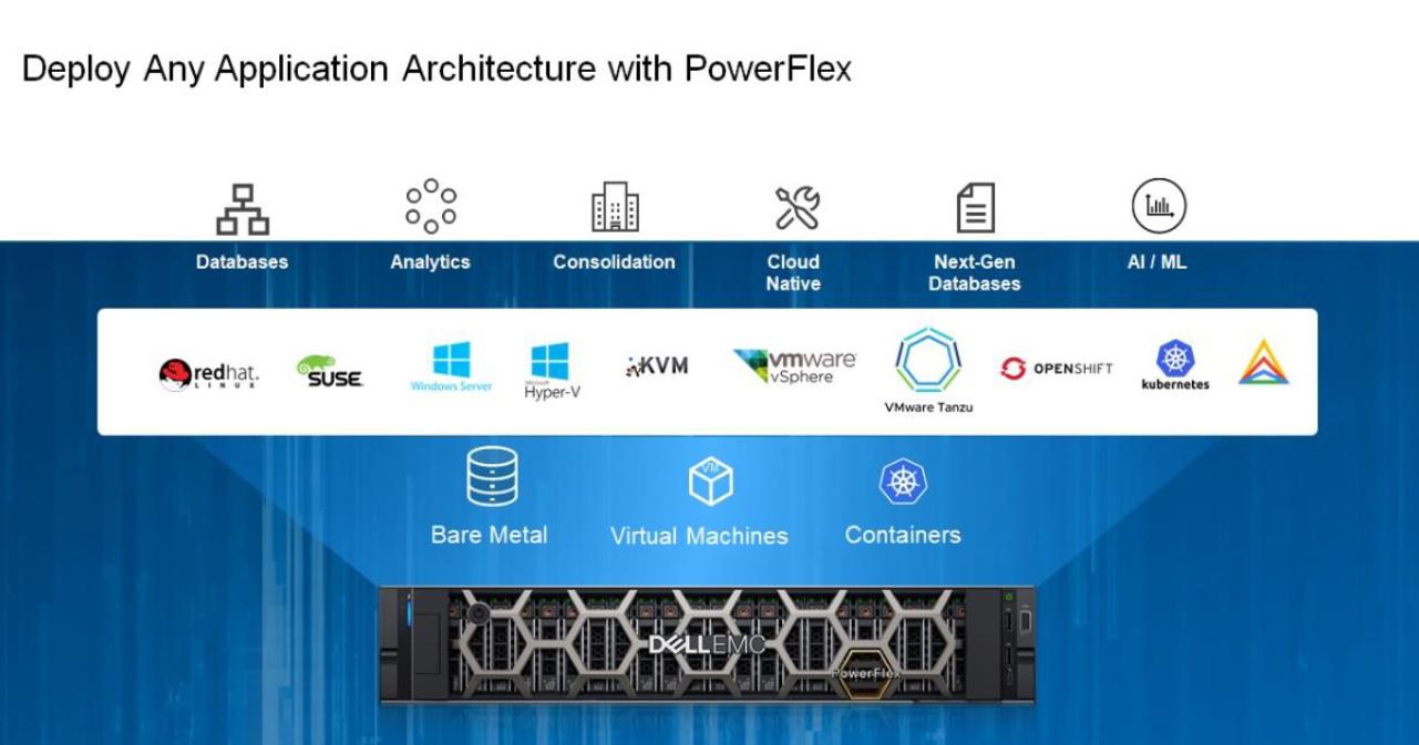 Dell EMC PowerFlex SDS