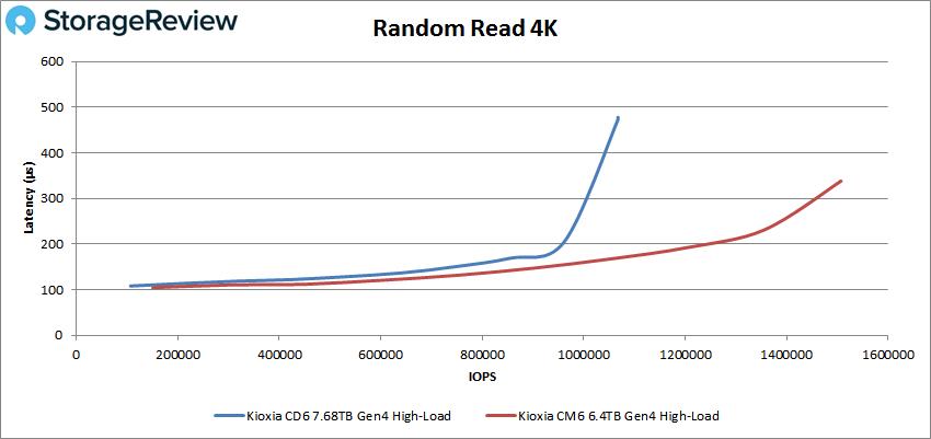 KIOXIA CD6 4K Random Read performance (high load)