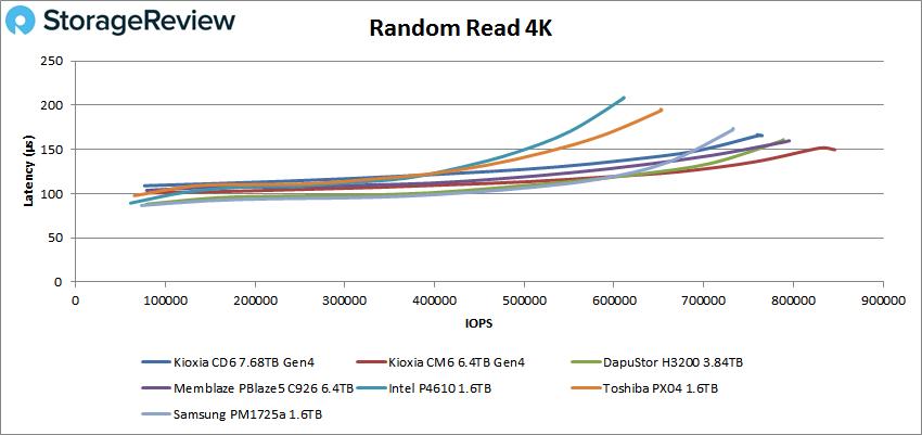 KIOXIA CD6 4K Random Read performance