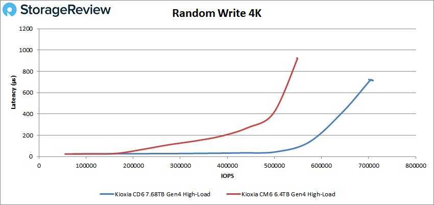 KIOXIA CD6 4K Random write performance (high load)