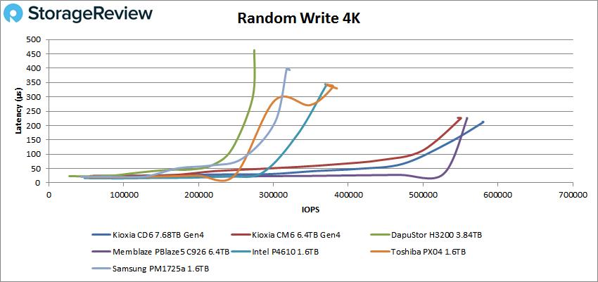 4K Random write performance