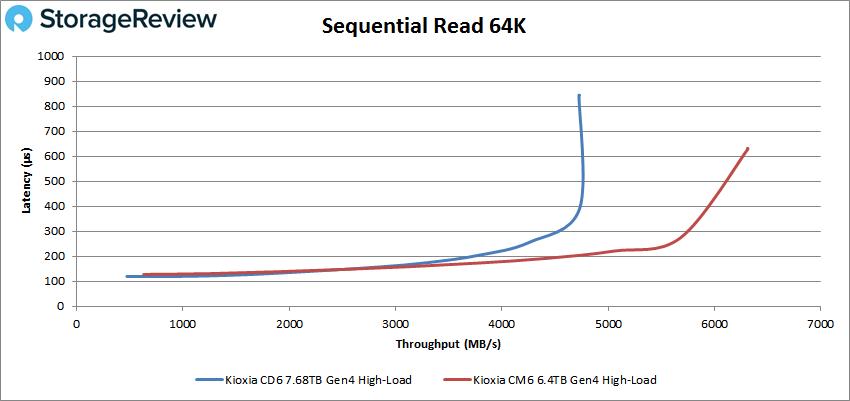 KIOXIA CD6 64K read high