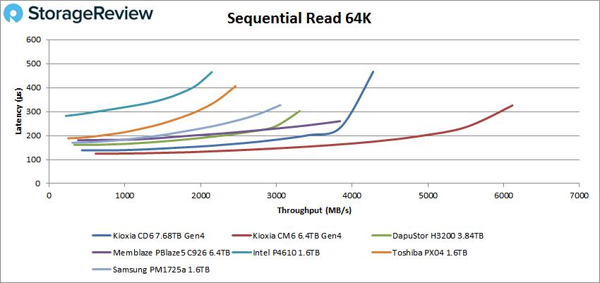 KIOXIA CD6 64K sequential Read performance