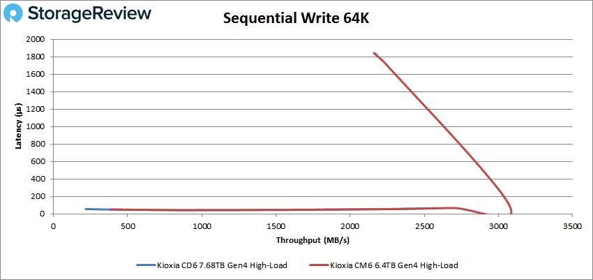 KIOXIA CD6 64K write high