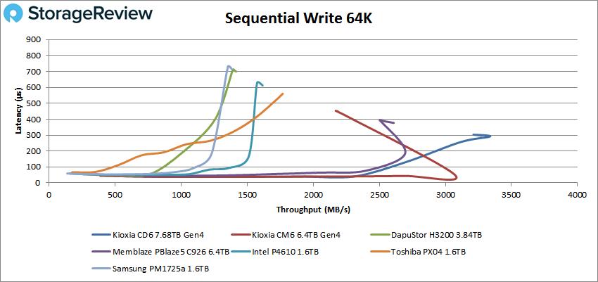 KIOXIA CD6 64K write