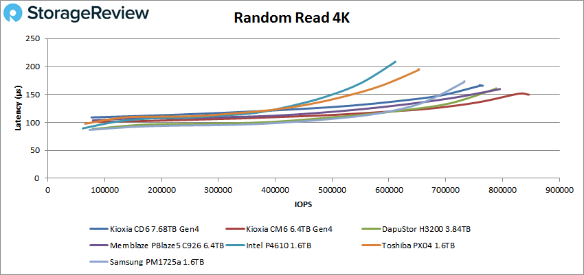 KIOXIA CM6 4K read