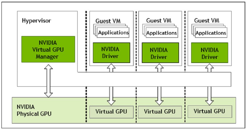 NVIDIA Virtualization Software Update