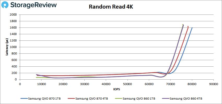 Samsung 870 QVO 4k read