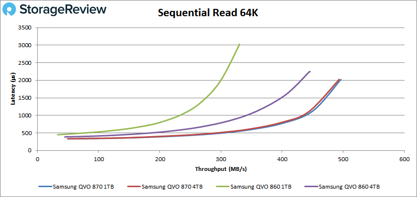 Samsung 870 QVO 64k read