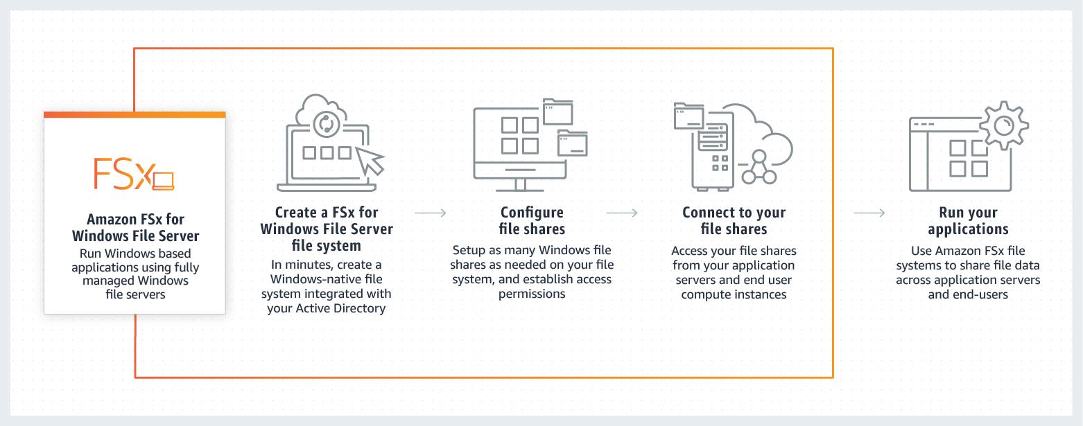 Amazon FSx Storage Throughput