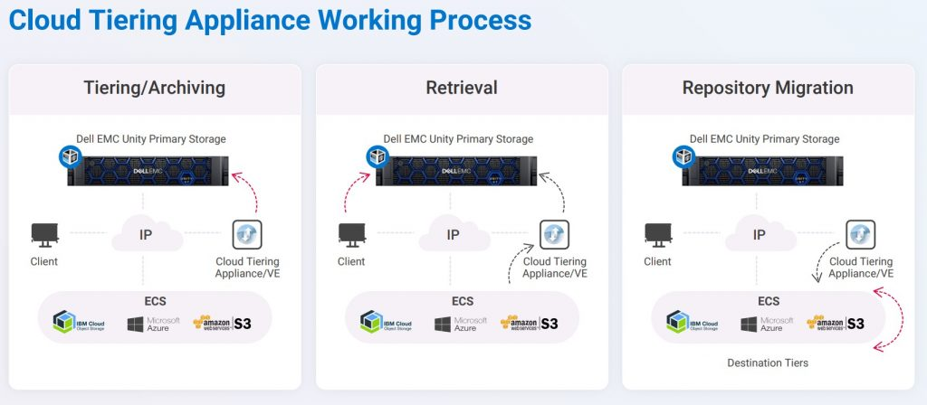 Dell EMC CTA Process