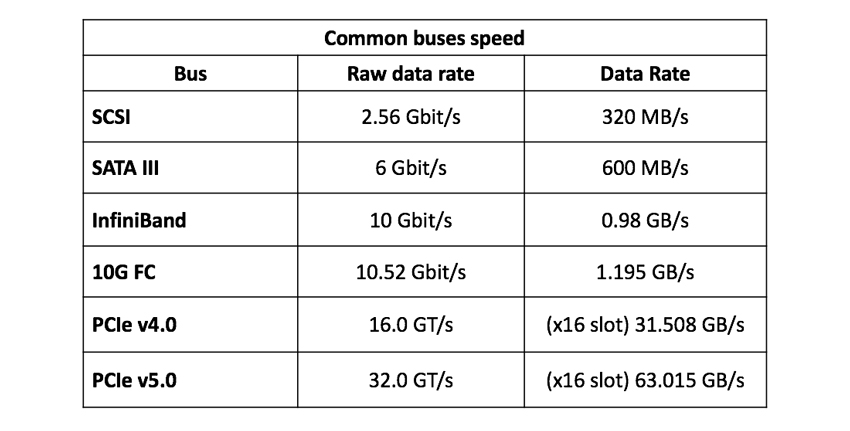 NVMe-oF bus speeds