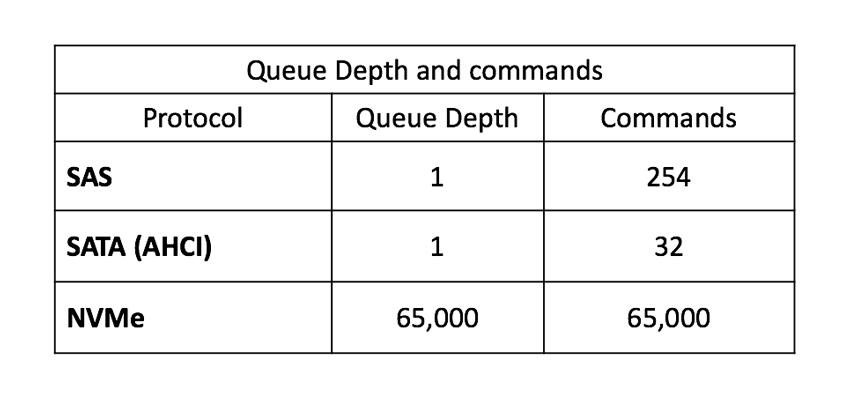 NVMe-oF q depth