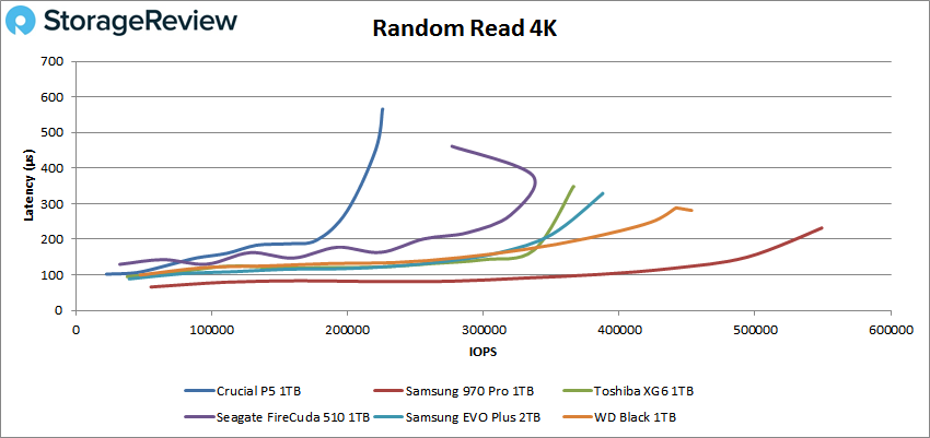 Crucial P5 Random read 4K performance