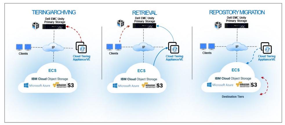 Dell EMC Cloud Tiering Appliance fig 1