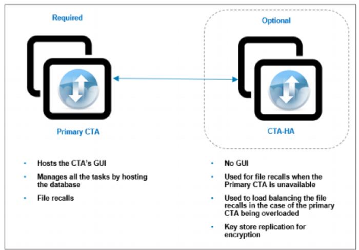 Dell EMC Cloud Tiering Appliance fig 3