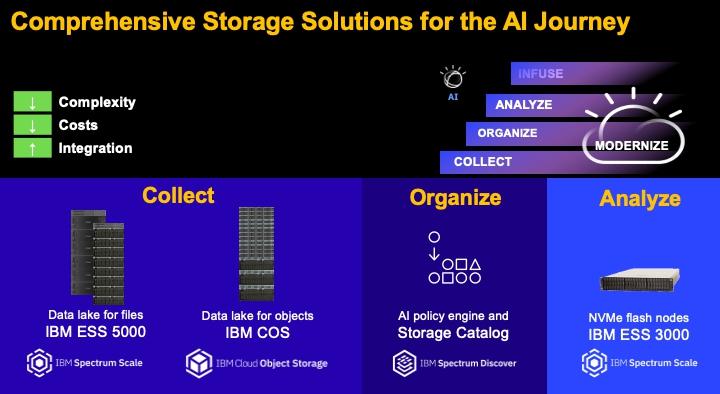 IBM Storage AI Journey