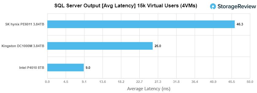 Kingston DC1000M SQL avg latency