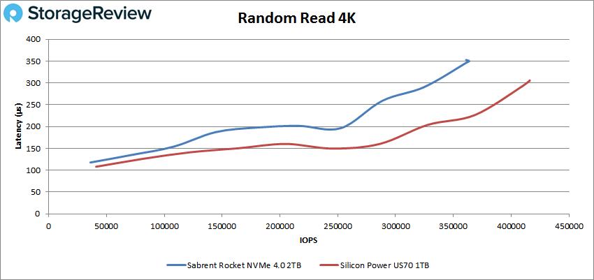 Sabrent Rocket NVMe 4.0 4k read