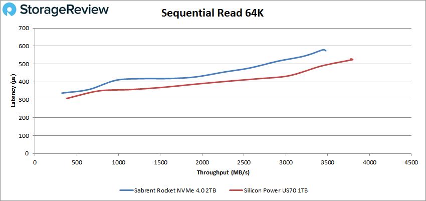 Sabrent Rocket NVMe 4.0 64K read