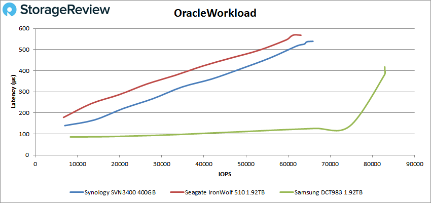 Synology SNV3400-400G SSD oracle