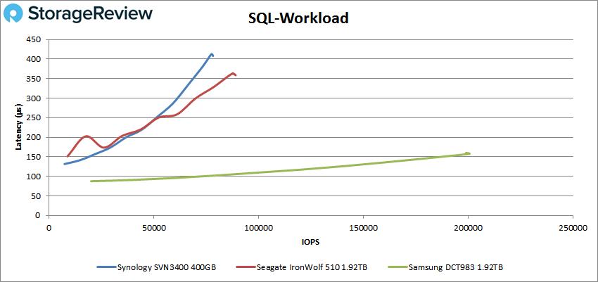 Synology SNV3400-400G SSD sql
