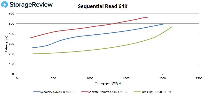 Synology SNV3400-400G SSD 64k read