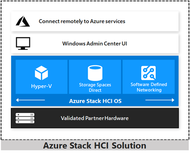 new Azure Stack HCI