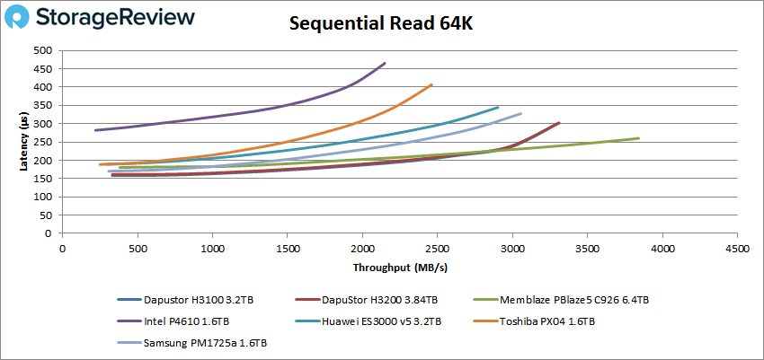 DapuStor H3100 SSD 64k read