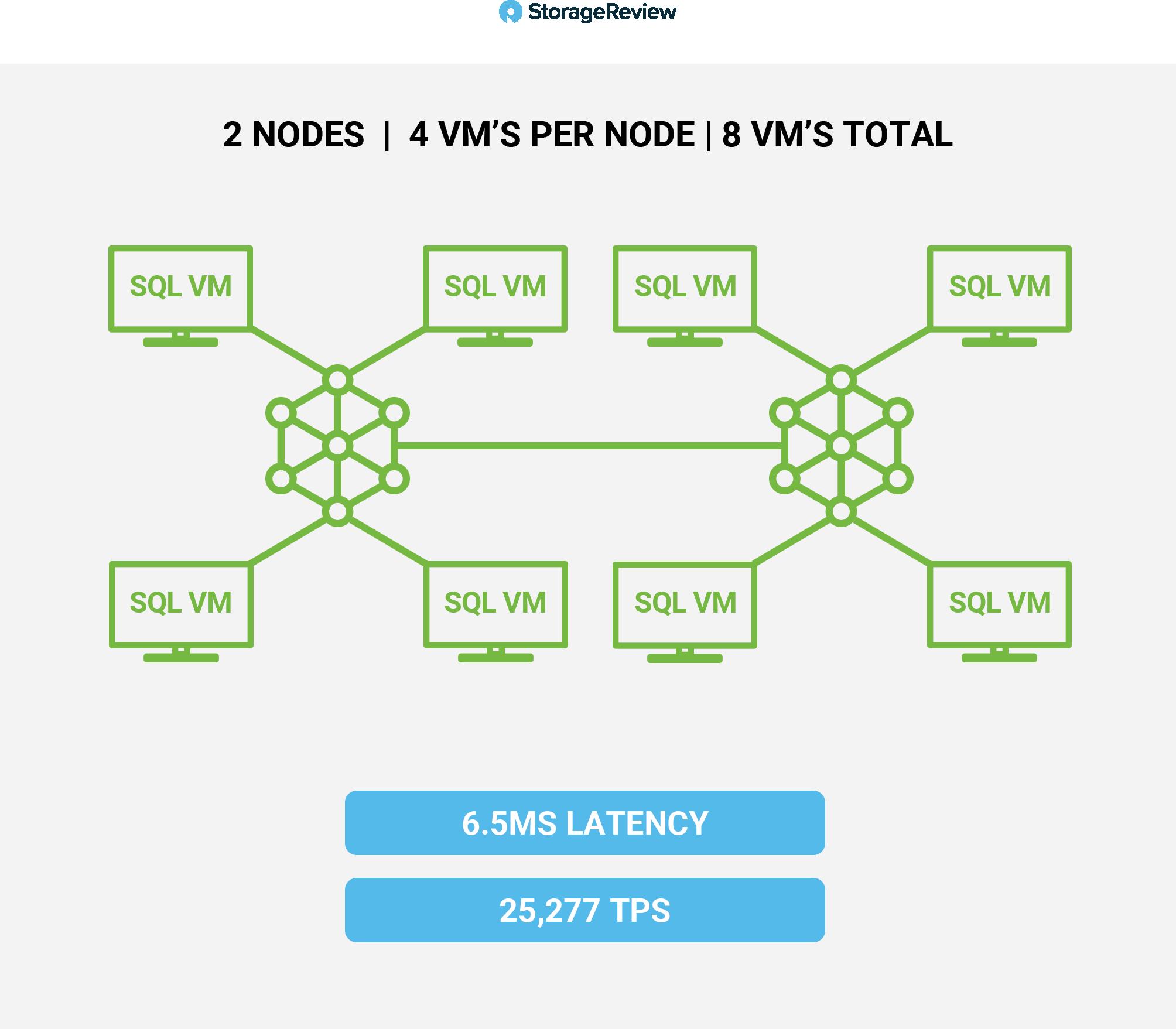 HCI SQL Server Performance Heavy