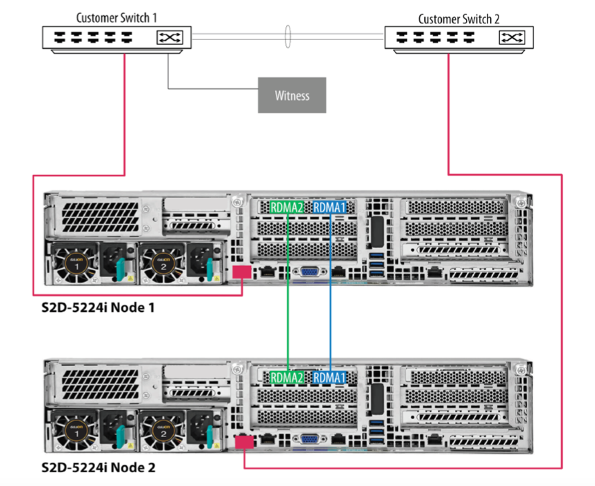 2-node HCI Optane QLC SSD