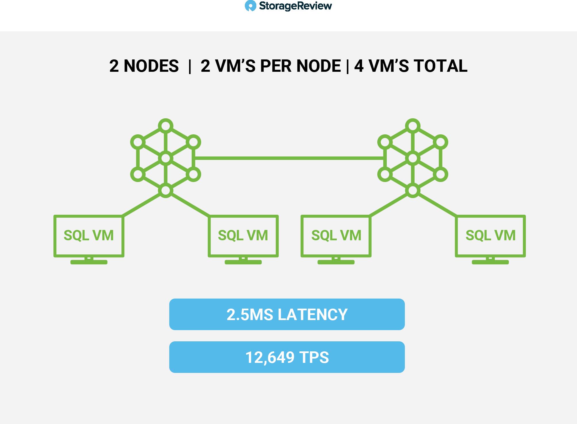 DataON K2N HCI-224 Intel D5-P4326 performance1
