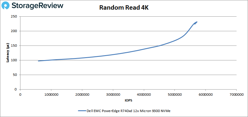 PowerEdge R740xd NVMe 4k read
