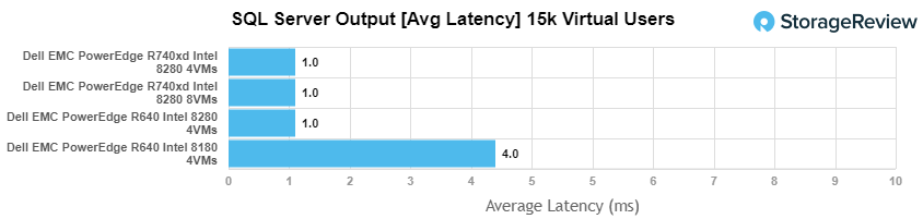 PowerEdge R740xd NVMe sql avg latency