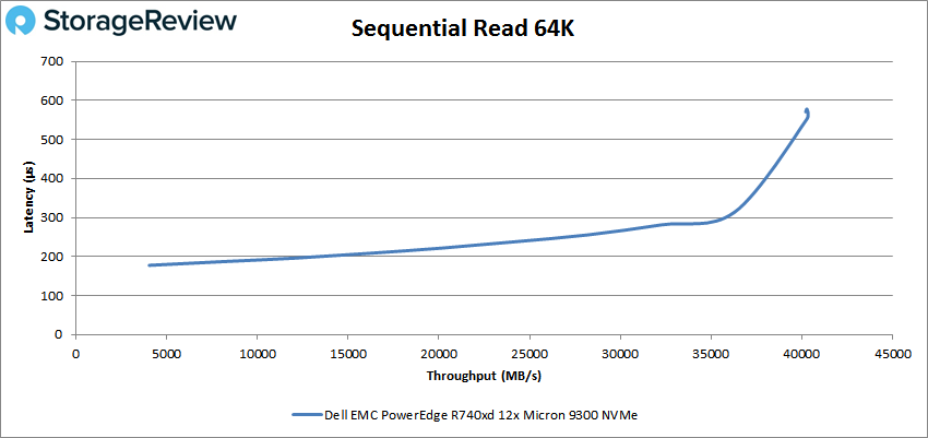 PowerEdge R740xd NVMe 64k read