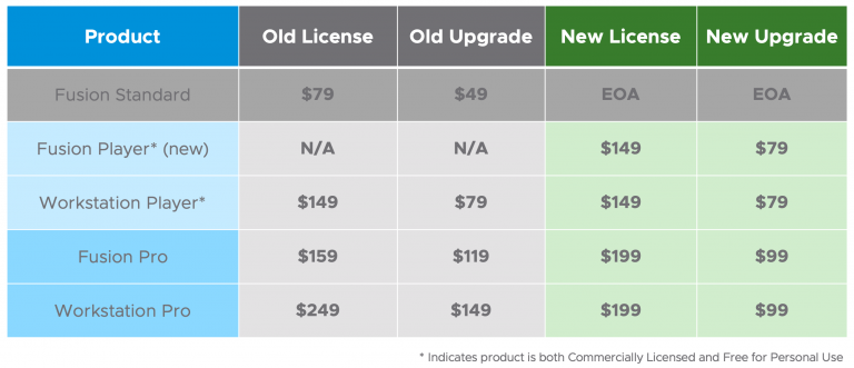 VMware Workstation Fusion Features Pricing