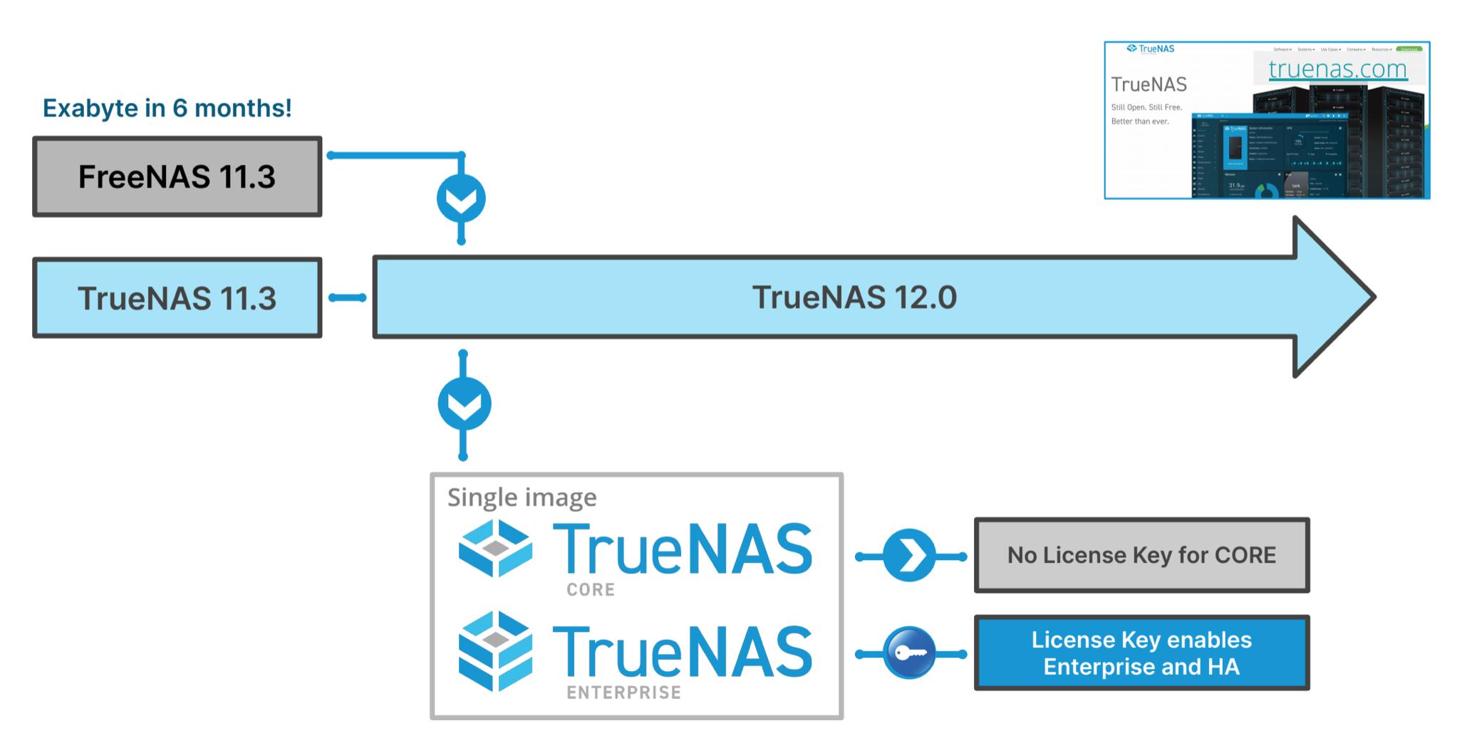 TrueNas 12.0