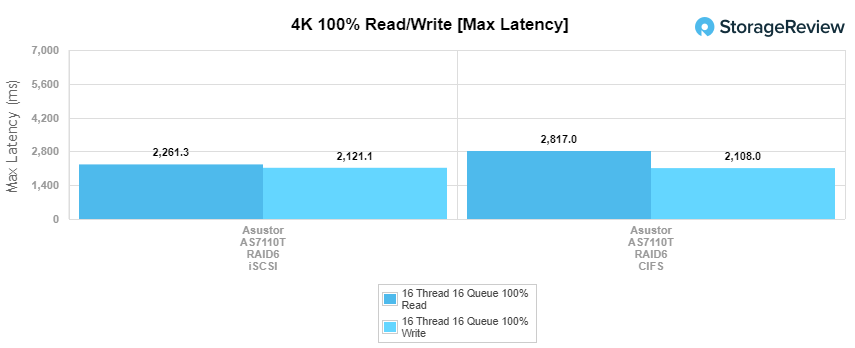 Asustor AS7110T 4k max latency performance