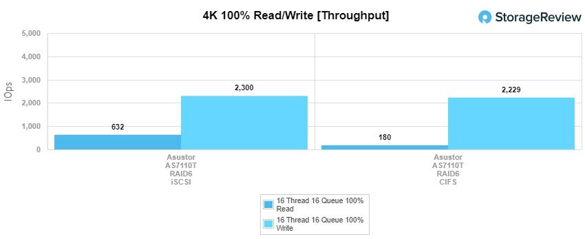 Asustor AS7110T 4k throughput performance